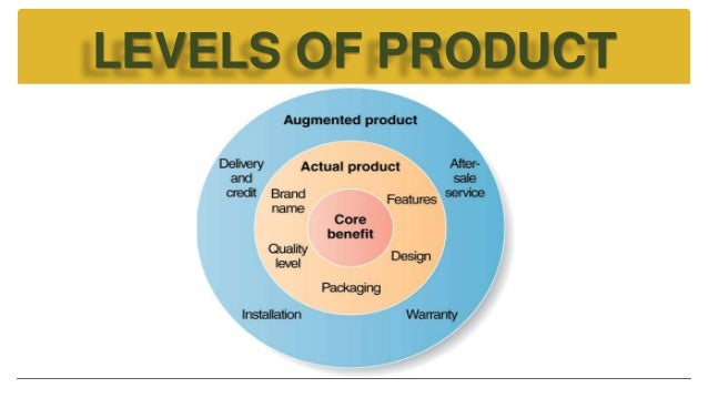 Image Result For Life Cycle Of A Product Features