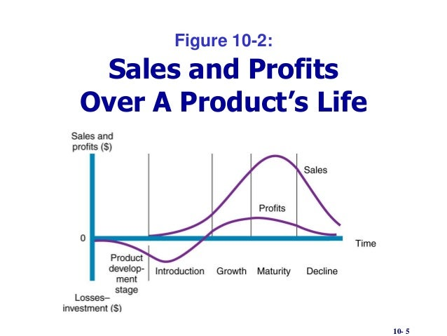 10 5 figure 10 2 sales and profits over a products life