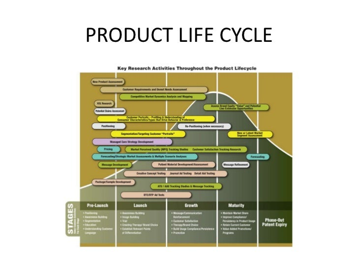 PRODUCT LIFE CYCLE<br />