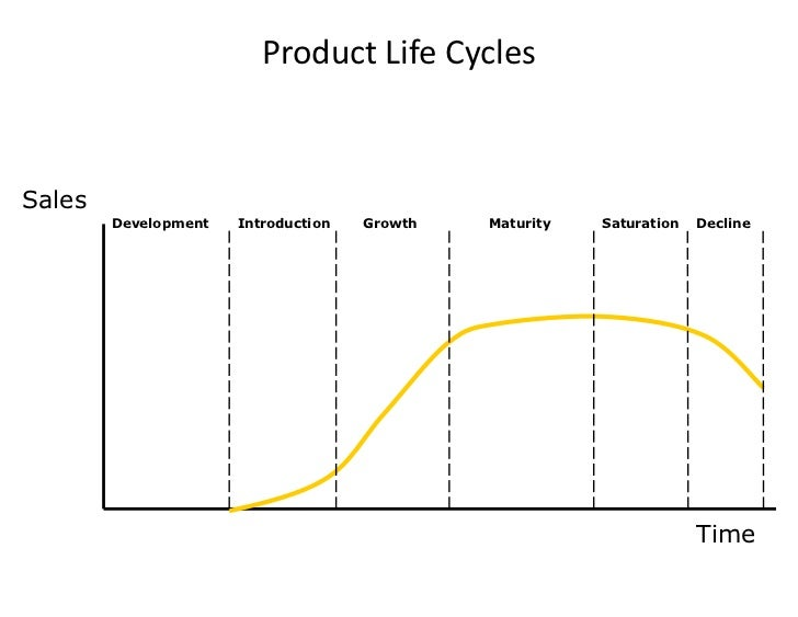 5 Main Stages of Product Life Cycle