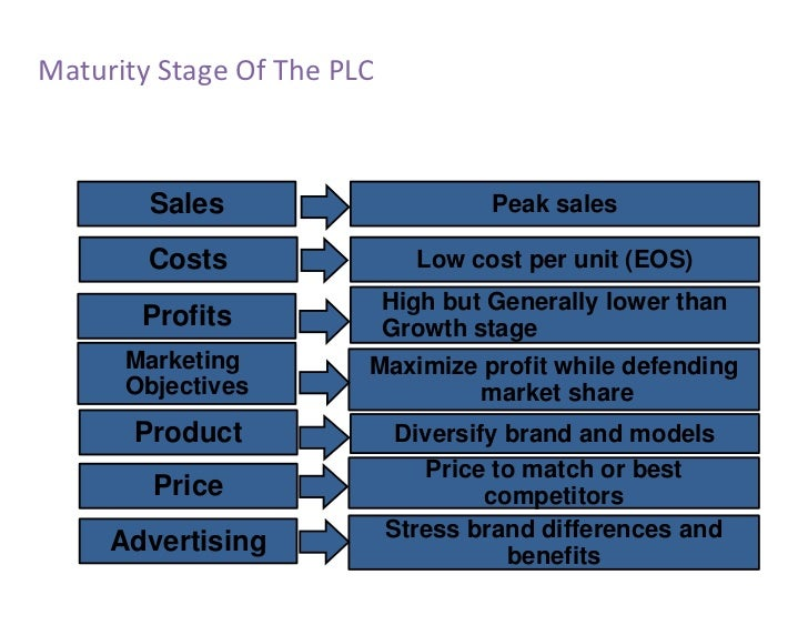 product life cycle and pricing policy The life cycle analysis of a product enables an organization to make efficient pricing policies with respect to each stage of the product moreover, it plays a crucial role in various organizational functions, such as corporate strategy, finance, and production.
