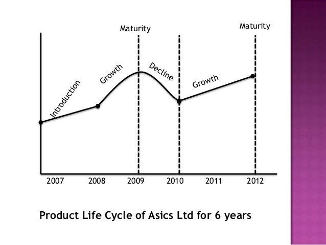 nike product life cycle graph