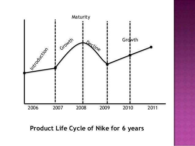 business cycle for nike It was isolated from nike's business units as an add-on or layer to the business strategy and not as a core driver  an abbreviated life cycle analysis for raw.