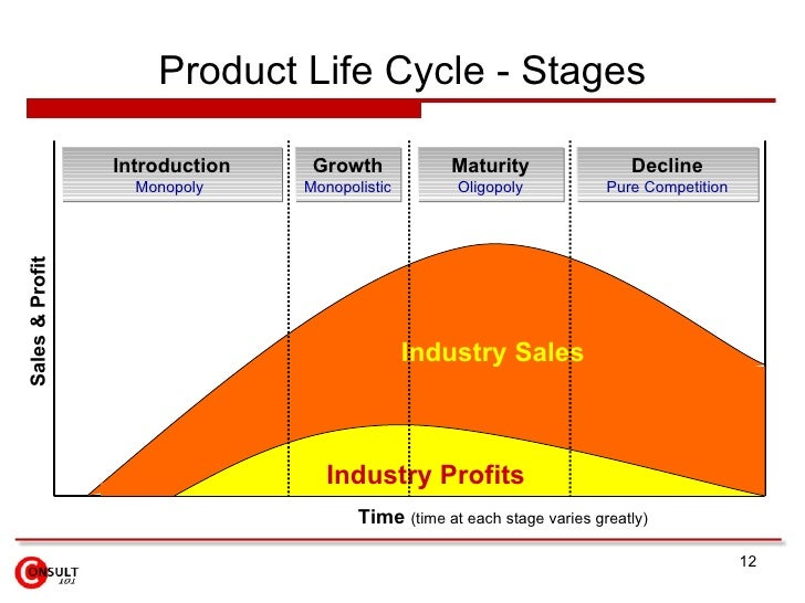 product life cycle model This lesson defines the product life cycle and describes the various stages of the product life cycle through which a product passes from growth to.