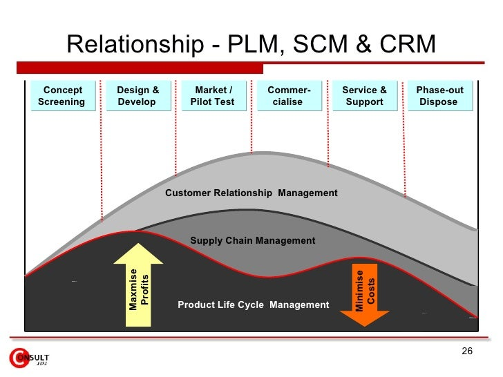 scm paper The role of erp in supply chain integration  scm (supply cain management) is concept which look at a business as a chain of will inter connected entities and.