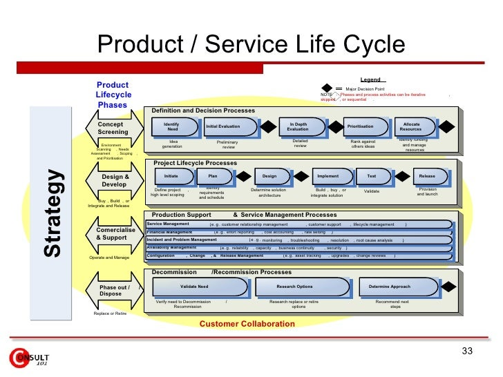 Product life cycle management for Product service design