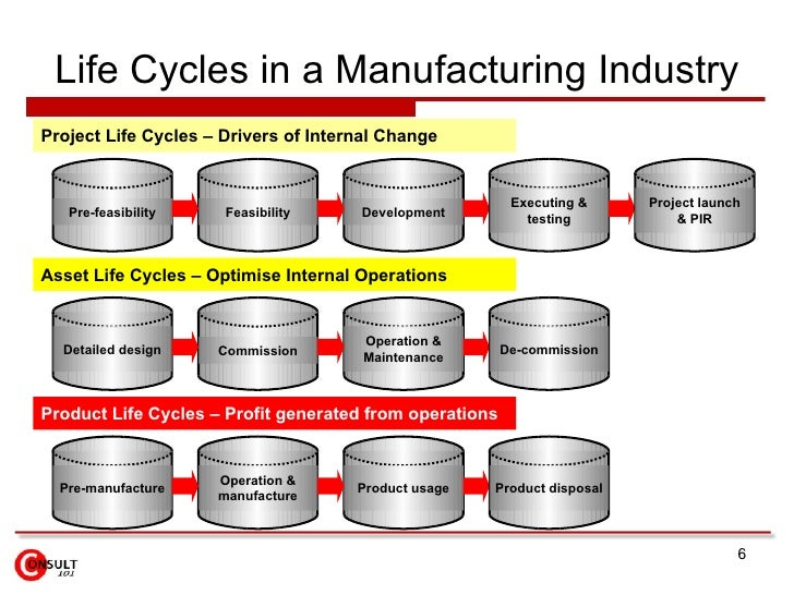 Product life cycle management for Product design manufacturing