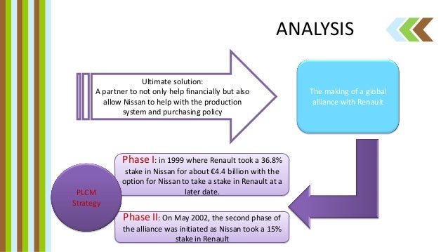 supplier development nissan cogent case This supply chain management/supplier development case study illustrates  how effective teaming with suppliers can significantly reduce costs.