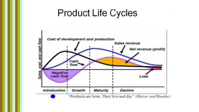 product life cycle stage of hybrid cars