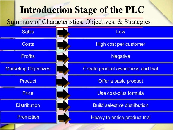 product life cycle pricing pdf