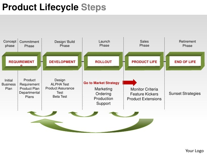Product lifecycle maturity plm steps powerpoint presentation templates