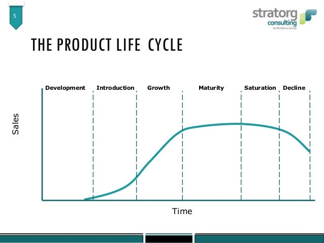 bcg matrix and the product life The bcg matrix is a famous model developed by the boston consulting group which shows the various stages in a product life cycle in a simple and understandable manner the bcg matrix can be either .
