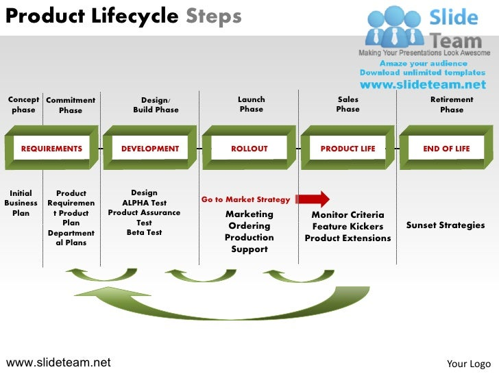 Product Lifecycle StepsConcept Commitment             Design/              Launch                Sales               Retir...