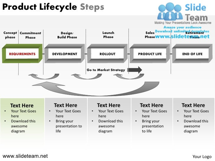 Product Lifecycle Steps Powerpoint Presentation Slides