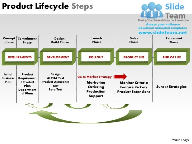 product lifecycle steps powerpoint presentation slides ppt templates, Presentation templates
