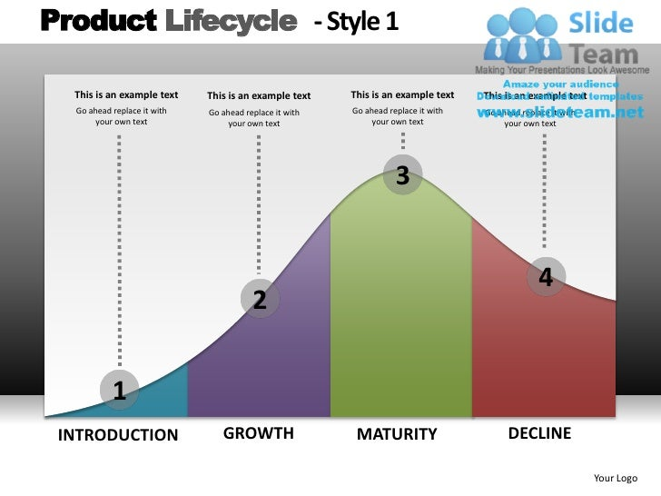 Product Lifecycle Style 1 Powerpoint Presentation Slides Db Ppt Templ