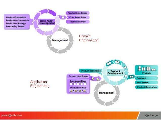 Domain Engineering  Application Engineering  jason@miles.no  @miles_no