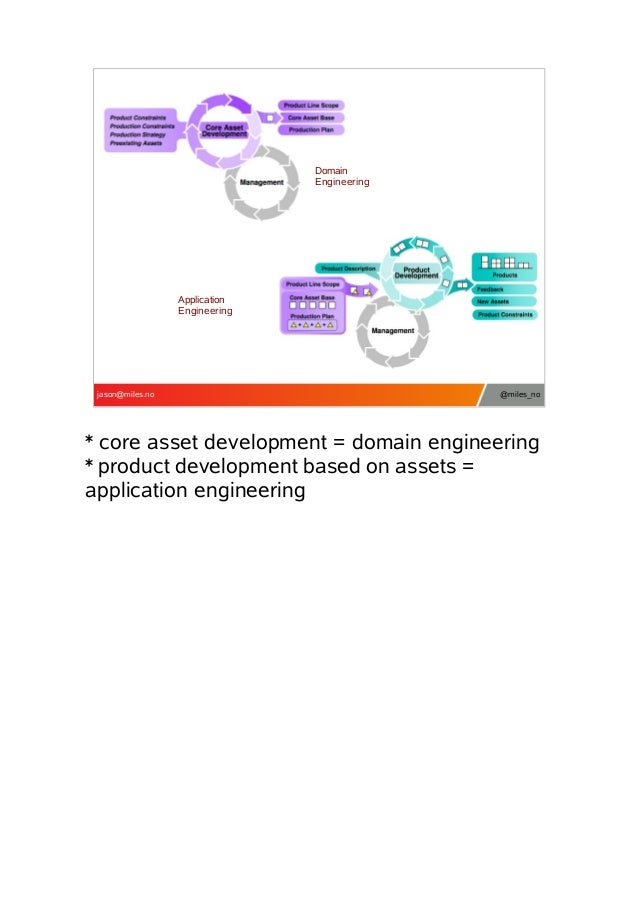 Domain Engineering  Application Engineering  jason@miles.no  @miles_no  * core asset development = domain engineering * pr...