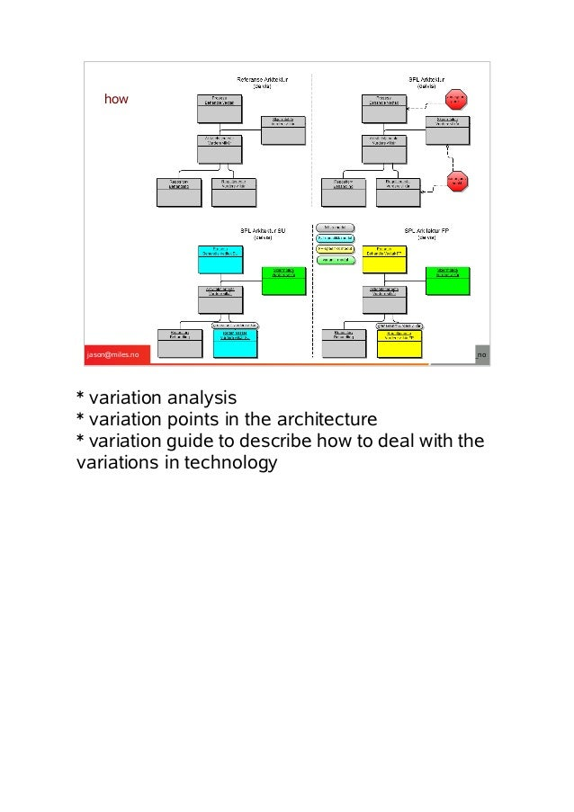 how  jason@miles.no  @miles_no  * variation analysis * variation points in the architecture * variation guide to describe ...