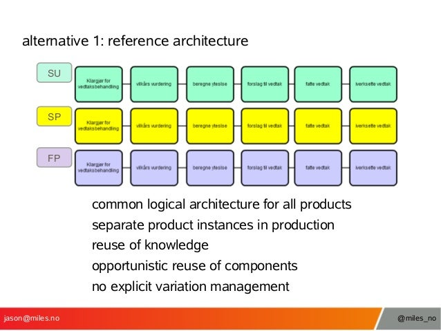 alternative 1: reference architecture SU  SP  FP  common logical architecture for all products separate product instances ...