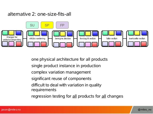 alternative 2: one-size-fits-all SU  SP  FP  one physical architecture for all products single product instance in product...