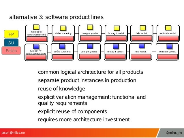 alternative 3: software product lines FP SU Felles  common logical architecture for all products separate product instance...