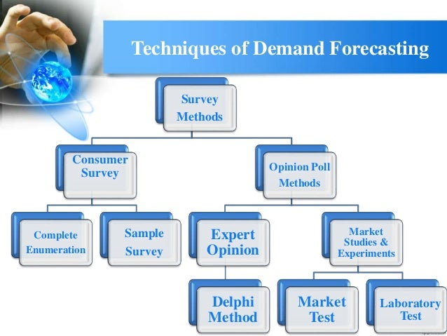 demand forcasting of amul products I want to forecast demand of various products using time series data of 2 years (using loops on products in r), frequency is daily and demand is to be forecasted for.