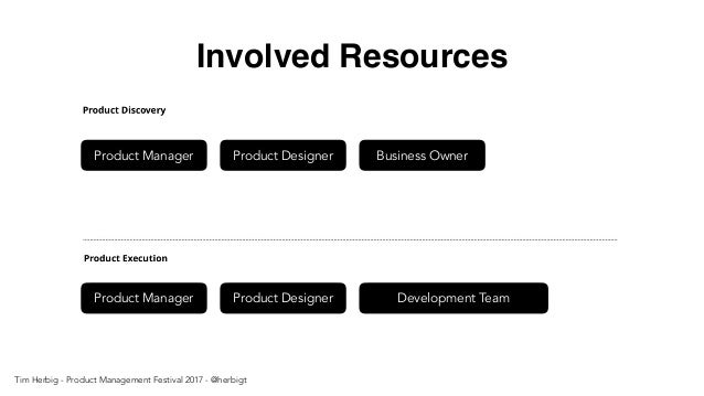 Involved Resources Product Manager Product Designer Business Owner Product Manager Product Designer Development Team Tim H...