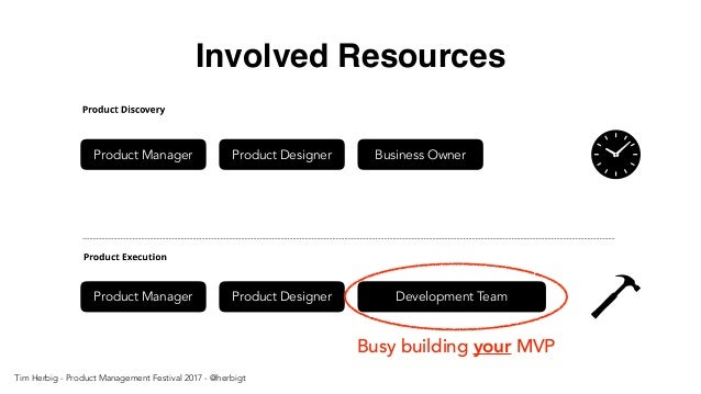 Involved Resources Product Manager Product Designer Business Owner Product Manager Product Designer Development Team Busy ...