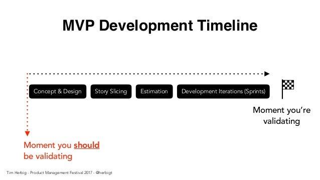 MVP Development Timeline Concept & Design Story Slicing Estimation Development Iterations (Sprints) Moment you're validati...