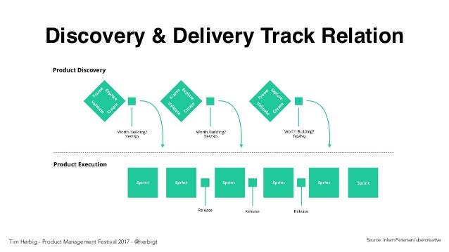 Discovery & Delivery Track Relation Source: Inken Petersen/ubercreativeTim Herbig - Product Management Festival 2017 - @he...