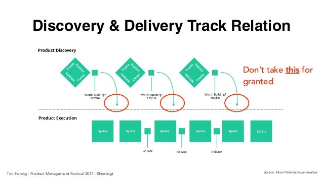 Discovery & Delivery Track Relation Source: Inken Petersen/ubercreative Don't take this for granted Tim Herbig - Product M...