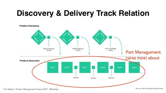 Discovery & Delivery Track Relation Source: Inken Petersen/ubercreative Part Management cares most about Tim Herbig - Prod...