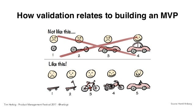 How validation relates to building an MVP Source: Henrik KnibergTim Herbig - Product Management Festival 2017 - @herbigt