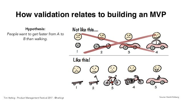 How validation relates to building an MVP Source: Henrik Kniberg Hypothesis: People want to get faster from A to B than wa...