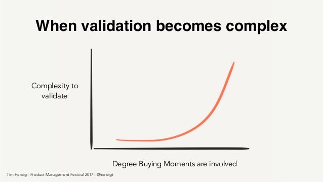 Degree Buying Moments are involved Complexity to validate When validation becomes complex Tim Herbig - Product Management ...