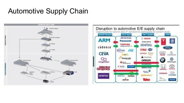 Product management for autonomous cars Slide 3