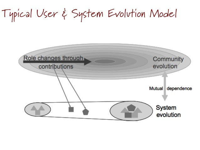 • Collaborative Development – Voluntary Signups – Modularization – Release early and often – Accelerate by Co-sourcin...