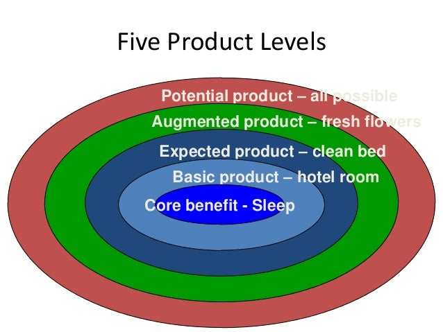 Five Product Levels Potential product – all possible  Augmented product – fresh flowers Expected product – clean bed Basic...