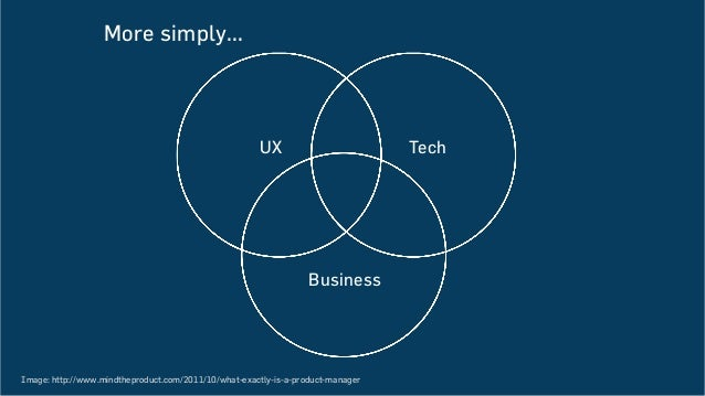 More simply... UX Tech Business Image: http://www.mindtheproduct.com/2011/10/what-exactly-is-a-product-manager