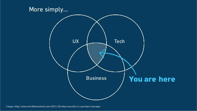 You are here UX Tech Business More simply... Image: http://www.mindtheproduct.com/2011/10/what-exactly-is-a-product-manager