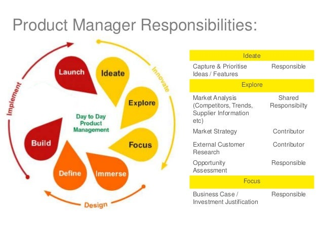 Product Manager Responsibilities:IdeateCapture ...