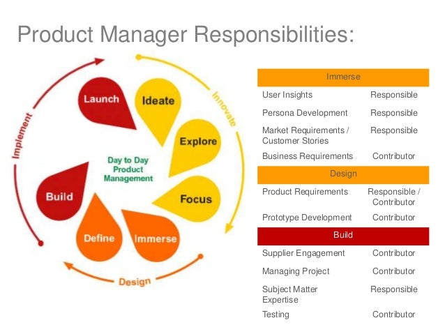 Product management roles briefly explained for Product design team