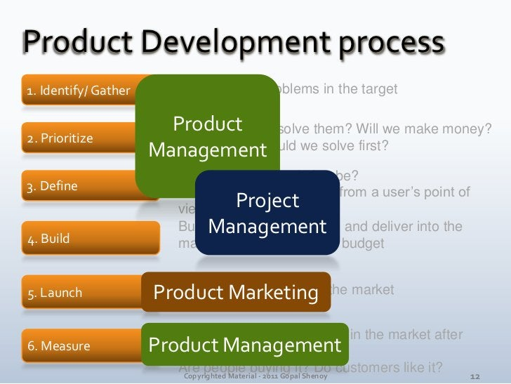 Product Development process<br />1. Identify/ Gather<br />Product<br />Management<br />What are the problems in the target...