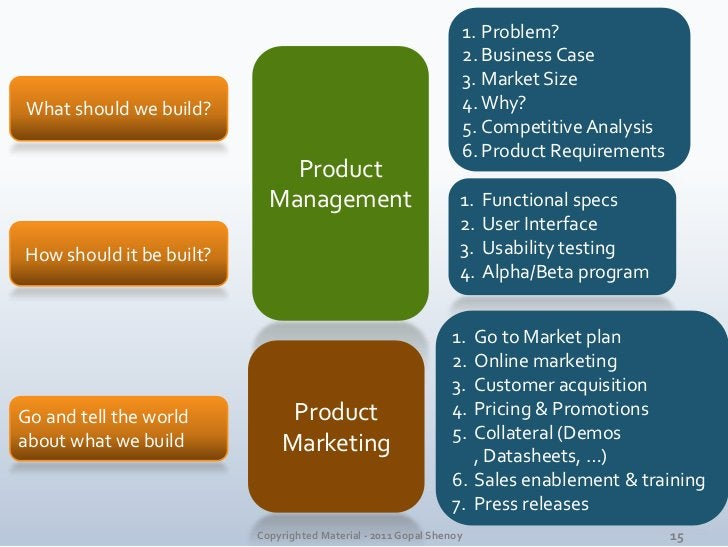 Problem?<br />Business Case<br />Market Size<br />Why?<br />Competitive Analysis<br />Product Requirements<br />Product<br...