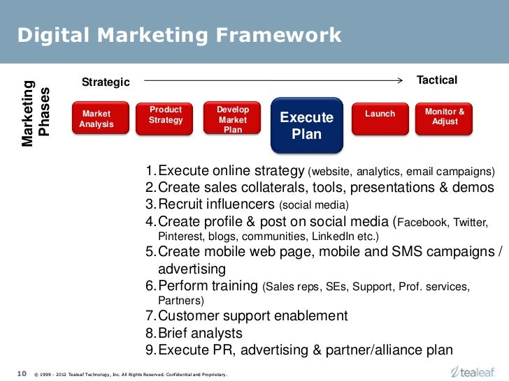 Digital Marketing Framework Strategic TacticalMarketing Phases Product Develop Monitor Market Launch Analysis Strategy
