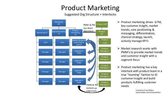Product Marketing Suggested Org Structure + Interlocks Marketing SVP Marketing VP Lead Manager Manager Manager Manager Dig...