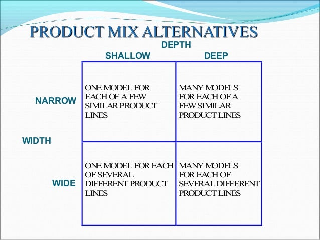 product mix expansion Sometimes called the product/market expansion grid, the matrix (see figure 1,  below) shows four strategies you can use to grow  use the marketing mix.