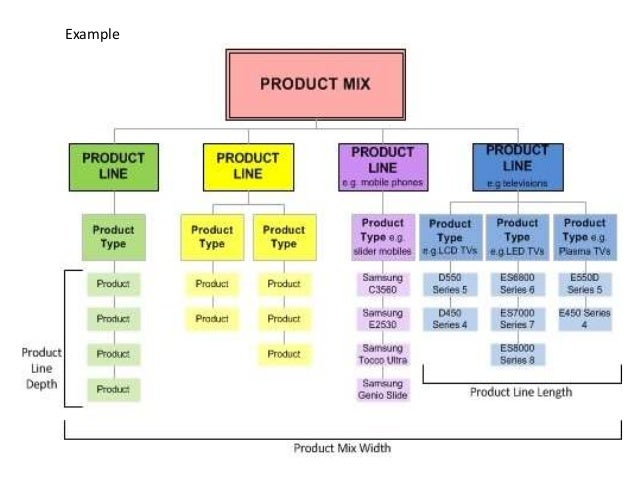 Product mix example the marketing study guide.
