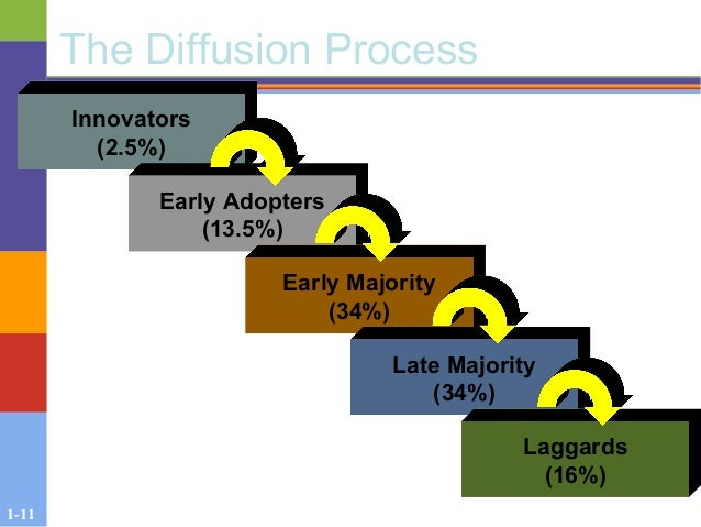 1-11 The Diffusion Process Innovators (2.5%) Early Adopters (13.5%) Early Majority (34%) Late Majority (34%) Laggards (16%)
